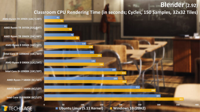 Blender 2.92 - Linux and Windows Rendering Performance (Cycles CPU, Classroom) (March 2021)