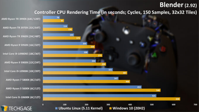 Blender 2.92 - Linux and Windows Rendering Performance (Cycles CPU, Controller) (March 2021)