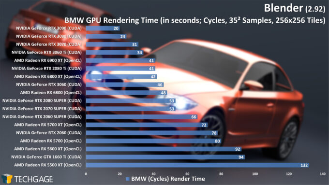 Blender 2.92 - Linux and Windows Rendering Performance (Cycles GPU, BMW) (March 2021)