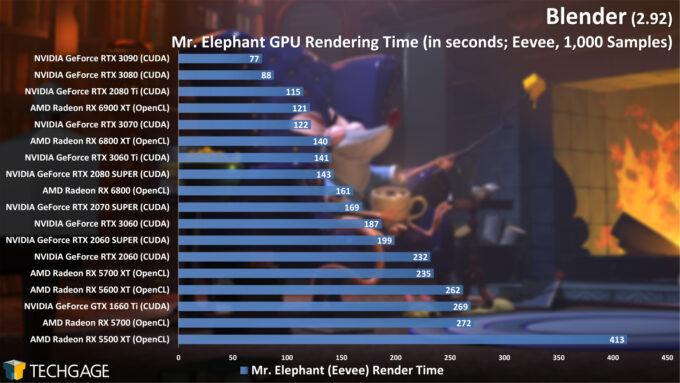 Blender 2.92 - Linux and Windows Rendering Performance (Eevee GPU, Mr. Elephant) (March 2021)