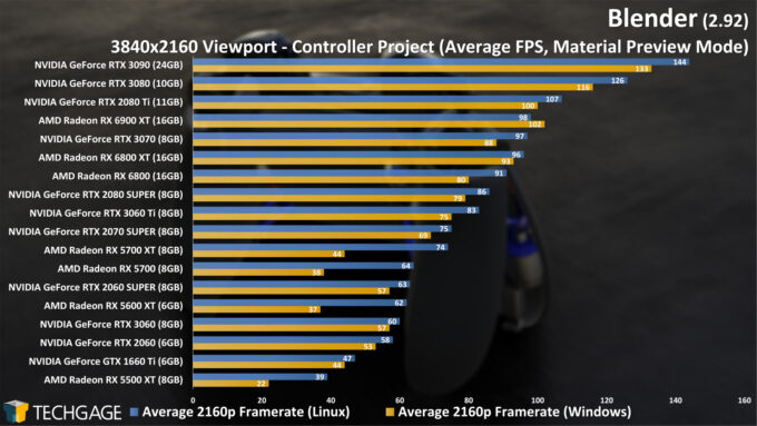 Blender 2.92 - Linux and Windows Viewport Performance (4K Material Preview, Controller) (March 2021)