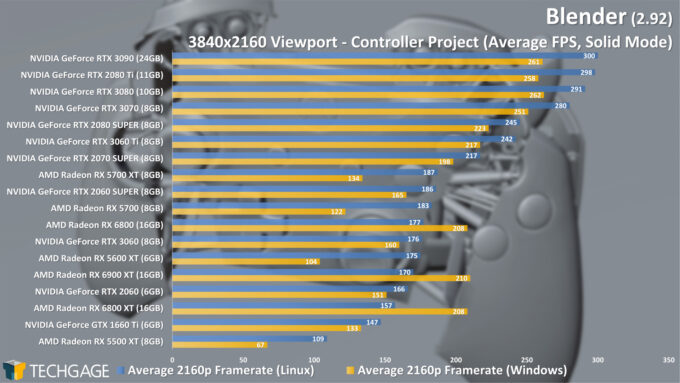 Blender 2.92 - Linux and Windows Viewport Performance (4K Solid, Controller) (March 2021)