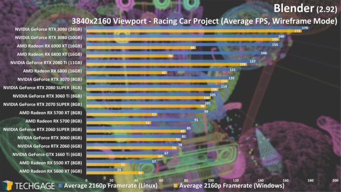 Blender 2.92 - Linux and Windows Viewport Performance (4K Wireframe, Racing Car) (March 2021)