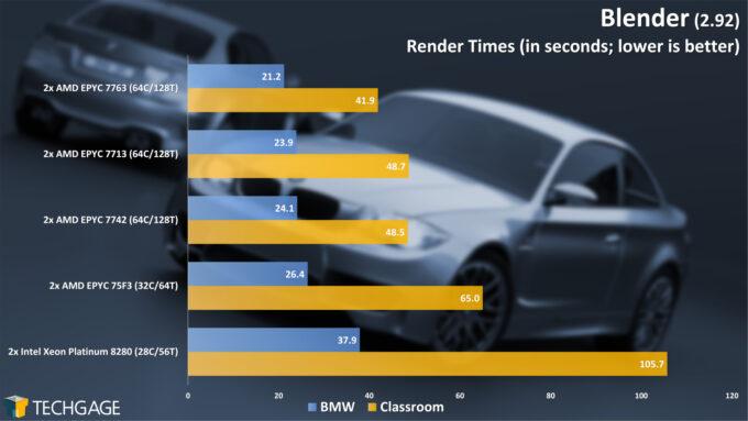 Blender Rendering (AMD EPYC 7003 Series)