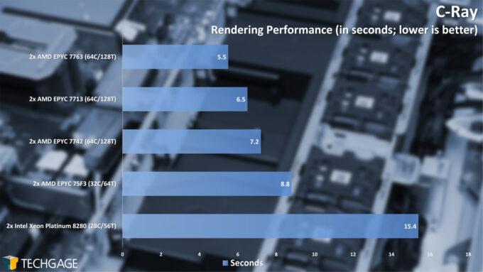 C-Ray Rendering Performance (AMD EPYC 7003 Series)