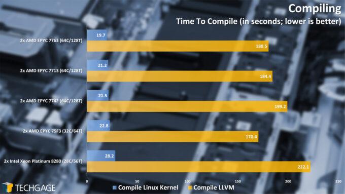 Compile Performance (AMD EPYC 7003 Series)