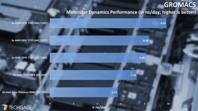 GROMACS Molecular Dynamics Performance (AMD EPYC 7003 Series)
