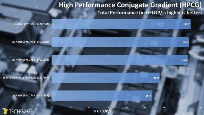HPCG Performance (AMD EPYC 7003 Series)