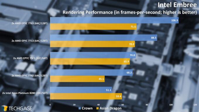Intel Embree Performance (AMD EPYC 7003 Series)