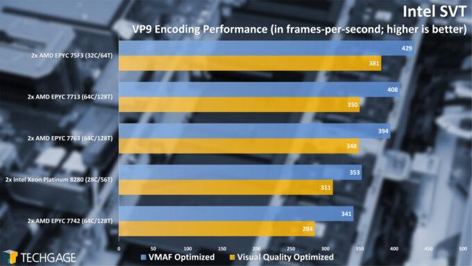 Intel SVT Encoding Performance (AMD EPYC 7003 Series)