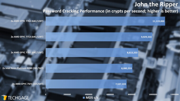 John the Ripper Password Cracking Performance (AMD EPYC 7003 Series)