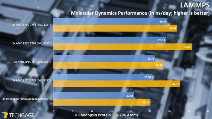 LAMMPS Molecular Dynamics (AMD EPYC 7003 Series)