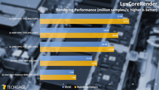LuxCoreRender Performance (AMD EPYC 7003 Series)