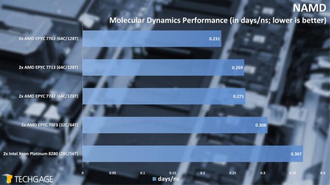NAMD Molecular Dynamics (AMD EPYC 7003 Series)