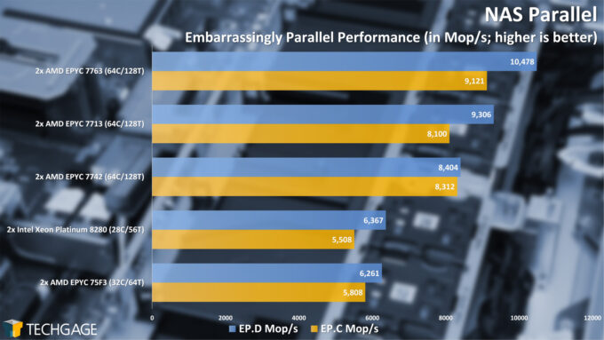 NAS Parallel (Embarrassingly Parallel) (AMD EPYC 7003 Series)