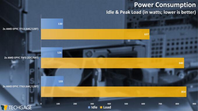 Power Consumption (AMD EPYC 7003 Series)