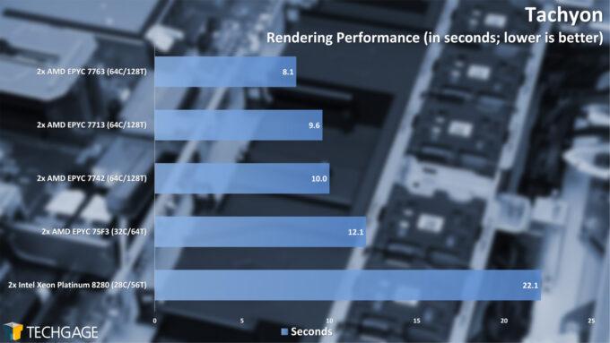 Tachyon Rendering Performance (AMD EPYC 7003 Series)