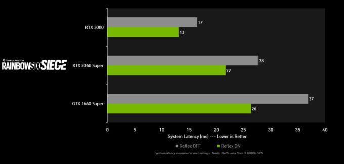 Tom Clancy's Rainbow Six Siege - NVIDIA Reflex On