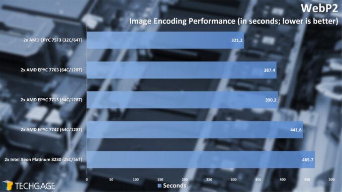 WebP2 Image Encoding Performance (AMD EPYC 7003 Series)