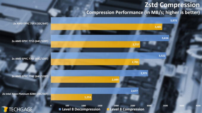 Zstd Compression (AMD EPYC 7003 Series)