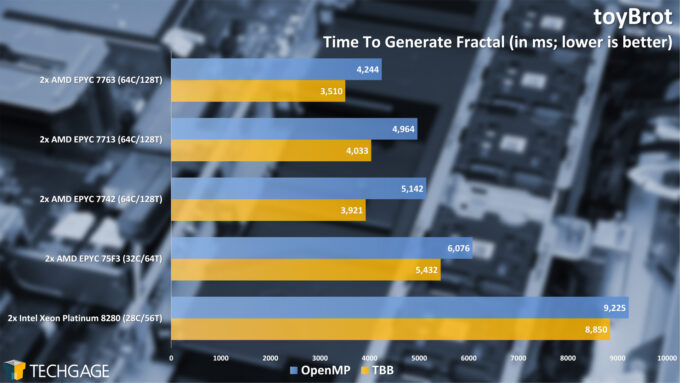 toyBrot Fractal Generation (AMD EPYC 7003 Series)