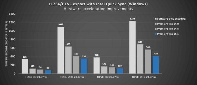 Adobe Premiere Pro Encoding Performance (Intel Quick Sync)