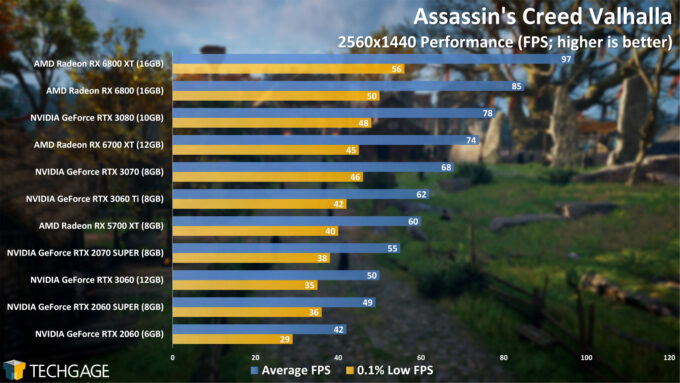 Assassin's Creed Valhalla - 1440p Performance (April 2021)