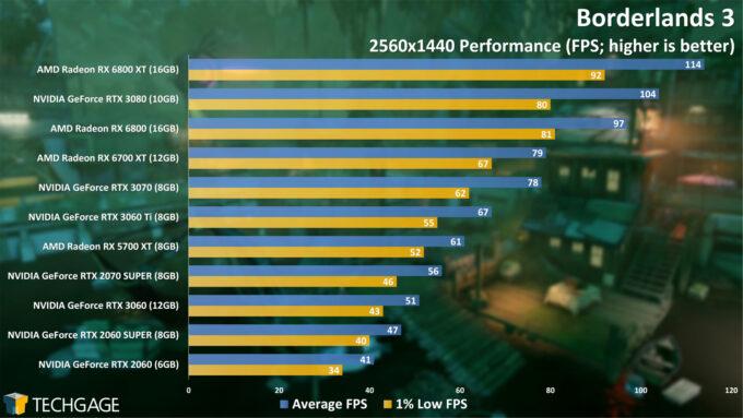 Borderlands 3 - 1440p Performance (April 2021)