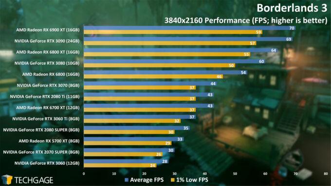 Borderlands 3 - 2160p Performance (April 2021)