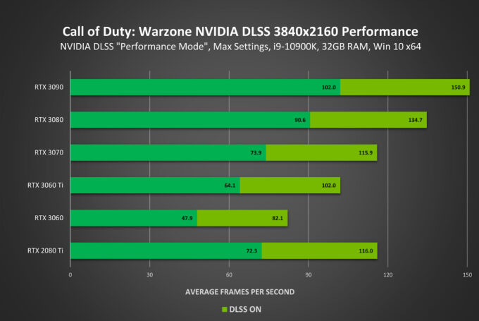 Call of Duty Modern Warfare DLSS Performance
