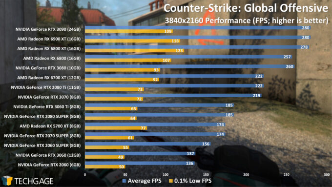 Counter-Strike Global Offensive - 2160p Performance (April 2021)