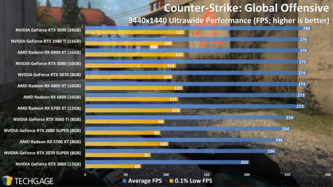 Counter-Strike Global Offensive - 3440x1440 Ultrawide Performance (April 2021)