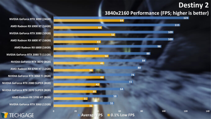 Destiny 2 - 2160p Performance (April 2021)
