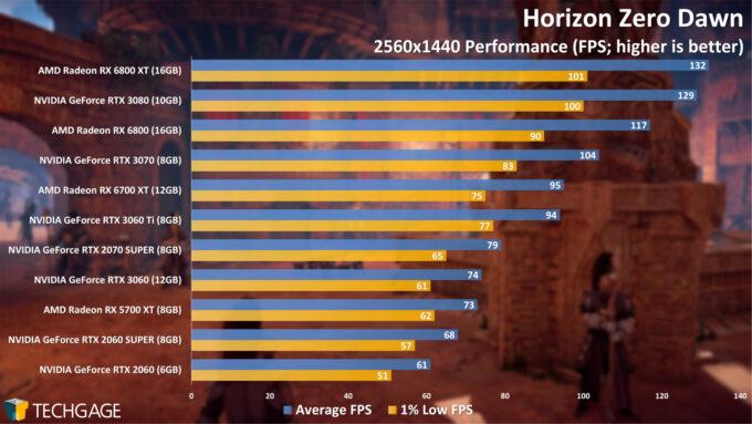 Horizon Zero Dawn - 1440p Performance (April 2021)