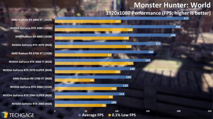 Monster Hunter World - 1080p Performance (April 2021)