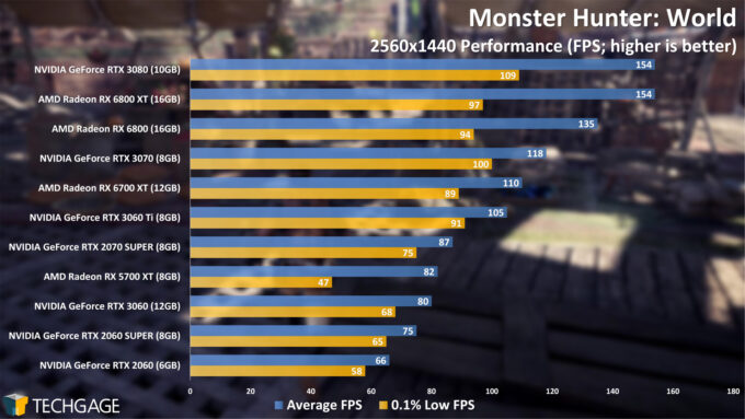 Monster Hunter World - 1440p Performance (April 2021)