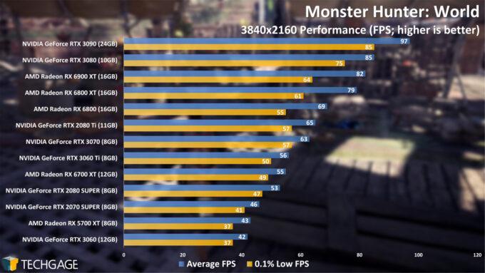Monster Hunter World - 2160p Performance (April 2021)