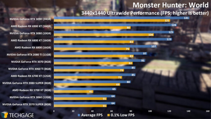 Monster Hunter World - 3440x1440 Ultrawide Performance (April 2021)