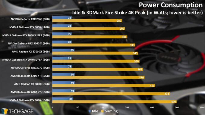 GPU Power Consumption (April 2021)