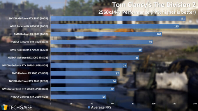 Tom Clancy's The Division 2 - 1440p Performance (April 2021)