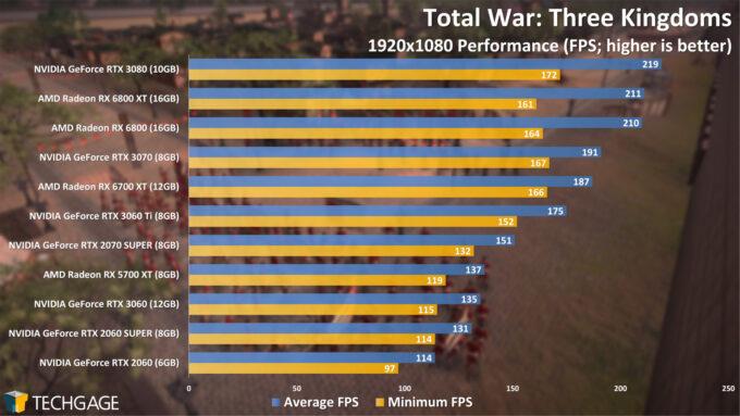 Total War Three Kingdoms - 1080p Performance (April 2021)