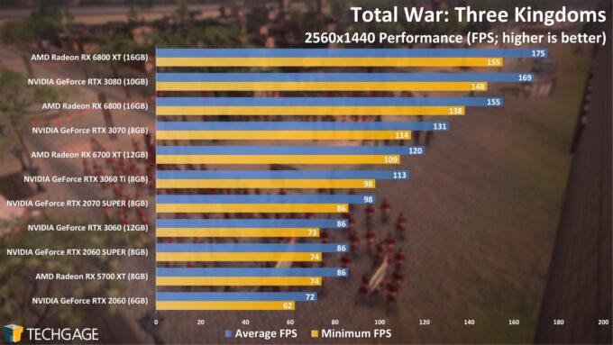 Total War Three Kingdoms - 1440p Performance (April 2021)
