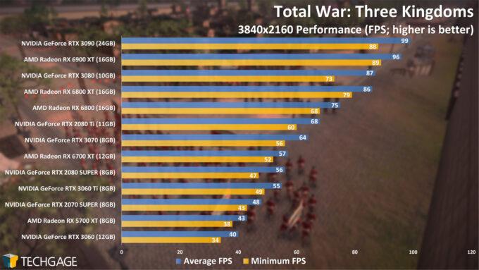 Total War Three Kingdoms - 2160p Performance (April 2021)
