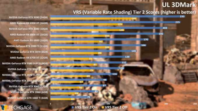 UL 3DMark Variable Rate Shading Tier 2 Score (April 2021)