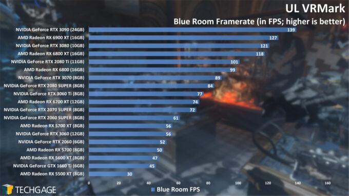 UL VRMark Blue Room Frame Rate (April 2021)