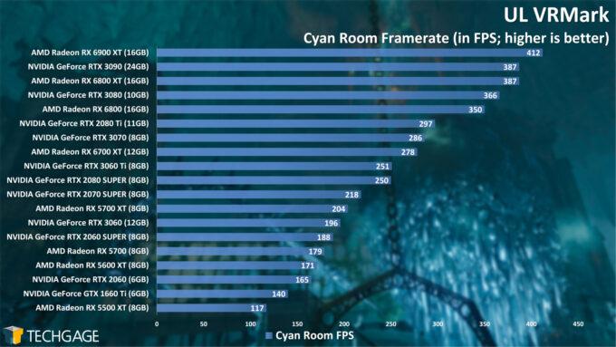 UL VRMark Cyan Room Frame Rate (April 2021)