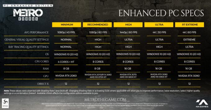 Metro Exodus PC Enhanced Edition Performance - 4A Games