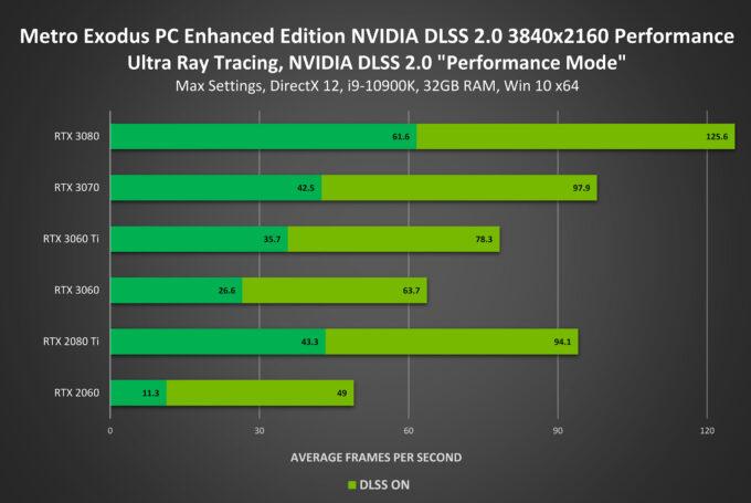 Metro Exodus PC Enhanced Edition Performance