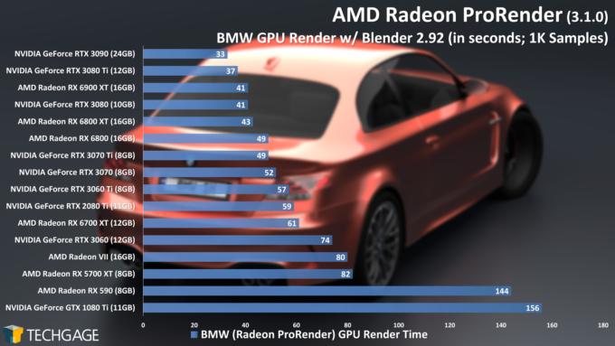 AMD Radeon ProRender Performance - Blender BMW Scene (June 2021)