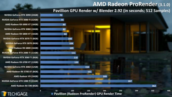 AMD Radeon ProRender Performance - Blender Pavillion Scene (June 2021)